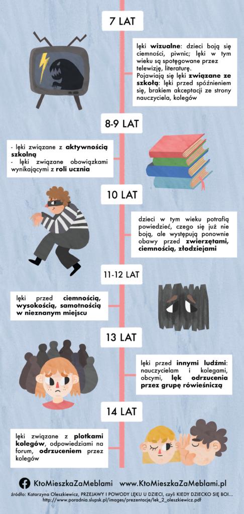 Czego boją się dzieci w wieku szkolnym